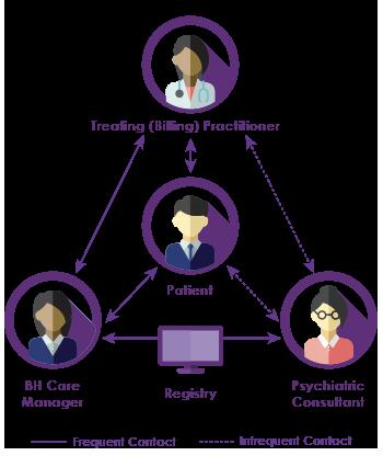 rfs-psychiatric-collaborative-care-team